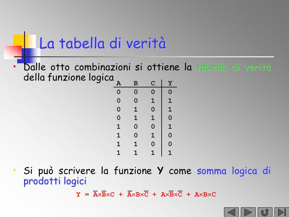 Una variabile y è una funzione delle n variabili indipendenti x 1, x 2,…, x n, se esiste un criterio che fa corrispondere in modo univoco ad ognuna delle 2 n configurazioni delle x i un valore di y tabella di verità Una rappresentazione esplicita di una funzione è la tabella di verità, in cui si elencano tutte le possibili combinazioni di x 1, x 2, …, x n, con associato il valore di y Funzioni logiche y = F(x 1,x 2,…,x n ) x 1 x 2 y 0 0 0 0 1 1 1 0 1 1 1 1 y = x 1 +x 2