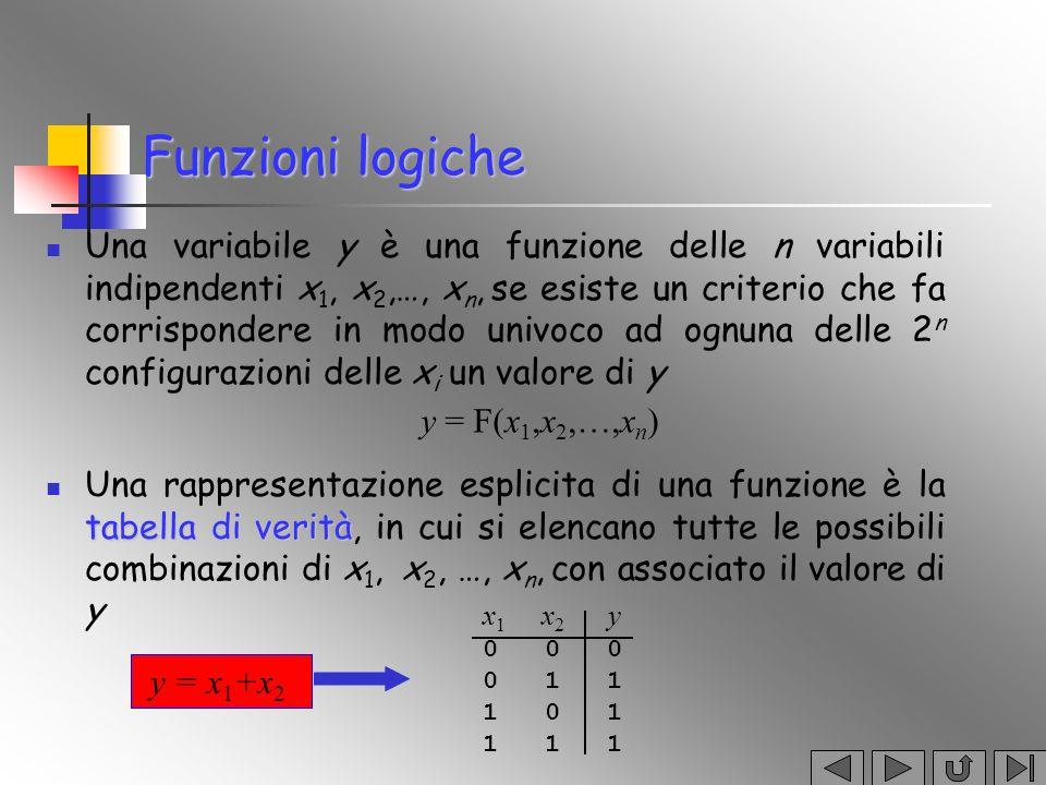 La forma canonica Date tre variabili booleane (A,B,C), si scriva la funzione Y che vale 1 quando solo due di esse hanno valore 1 Si può scrivere la funzione come somma logica delle configurazioni corrispondenti agli 1 Y = ABC + ABC + ABC A B C Y 0 0 0 0 0 0 1 0 0 1 0 0 0 1 1 1 1 0 0 0 1 0 1 1 1 1 0 1 1 1 1 0 Forma canonica: somma di prodotti (OR di AND) Forma canonica: somma di prodotti (OR di AND) tutte le funzioni logiche si possono scrivere in questa forma