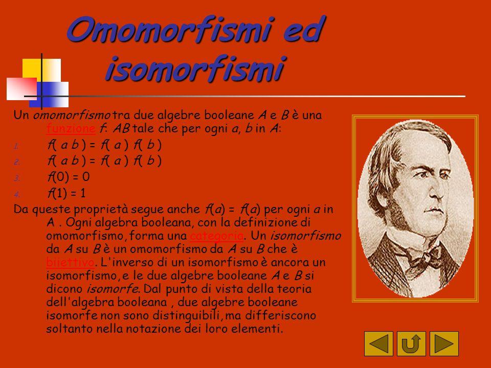 Omomorfismi ed isomorfismi Un omomorfismo tra due algebre booleane A e B è una funzione f: AB tale che per ogni a, b in A: funzione 1.