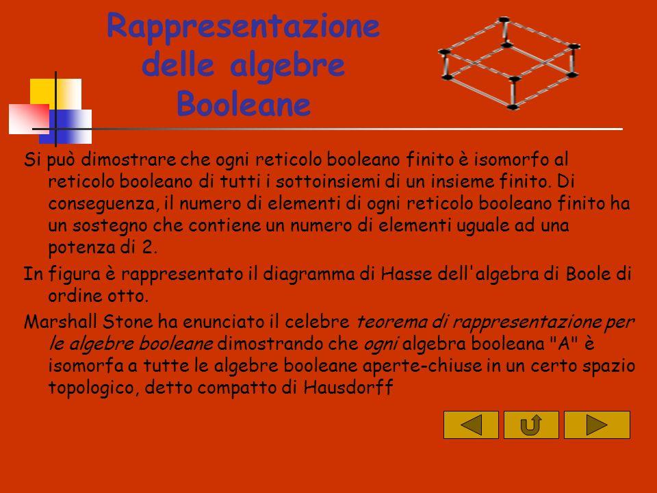 Rappresentazione delle algebre Booleane Si può dimostrare che ogni reticolo booleano finito è isomorfo al reticolo booleano di tutti i sottoinsiemi di un insieme finito.