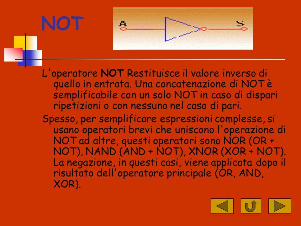 NOT L operatore NOT Restituisce il valore inverso di quello in entrata.