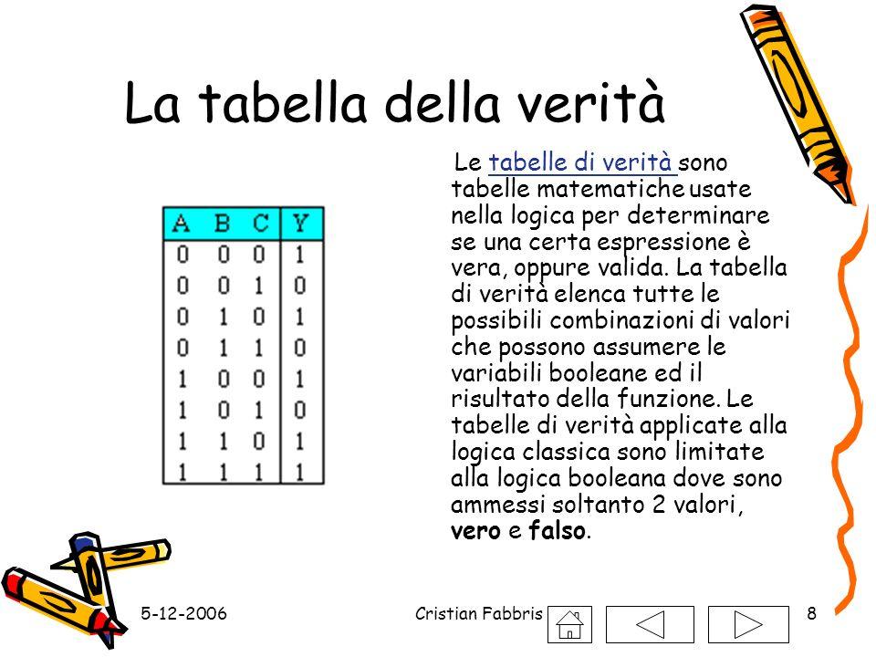 5-12-2006Cristian Fabbris8 La tabella della verità Le tabelle di verità sono tabelle matematiche usate nella logica per determinare se una certa espre