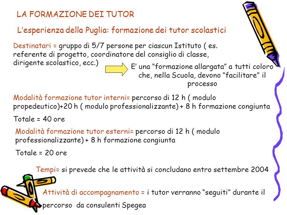 LA FORMAZIONE DEI TUTOR Lesperienza della Puglia: formazione dei tutor scolastici Destinatari = gruppo di 5/7 persone per ciascun Istituto ( es. refer