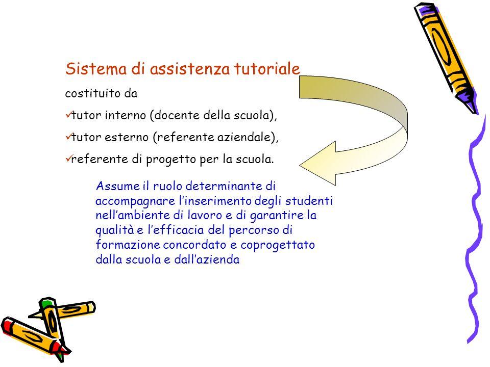 Sistema di assistenza tutoriale costituito da tutor interno (docente della scuola), tutor esterno (referente aziendale), referente di progetto per la
