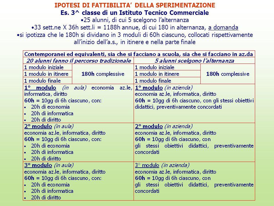 IPOTESI DI FATTIBILITA DELLA SPERIMENTAZIONE Es. 3^ classe di un Istituto Tecnico Commerciale 25 alunni, di cui 5 scelgono lalternanza 33 sett.ne X 36