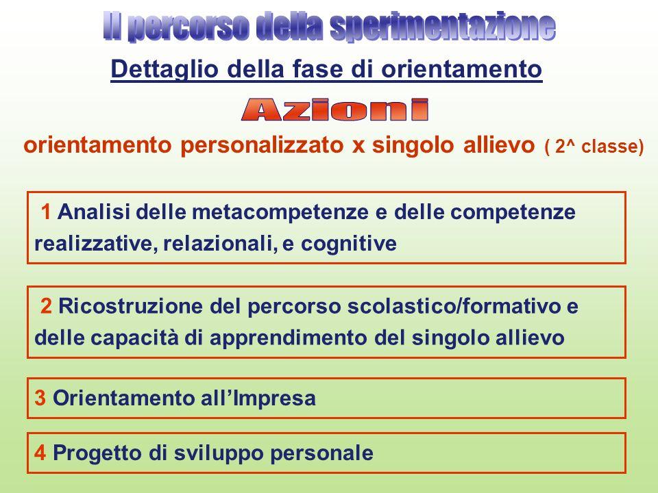 1 Analisi delle metacompetenze e delle competenze realizzative, relazionali, e cognitive orientamento personalizzato x singolo allievo ( 2^ classe) De