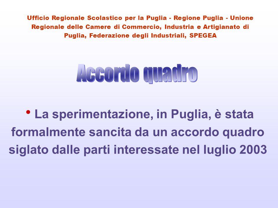 La sperimentazione, in Puglia, è stata formalmente sancita da un accordo quadro siglato dalle parti interessate nel luglio 2003 Ufficio Regionale Scolastico per la Puglia - Regione Puglia - Unione Regionale delle Camere di Commercio, Industria e Artigianato di Puglia, Federazione degli Industriali, SPEGEA