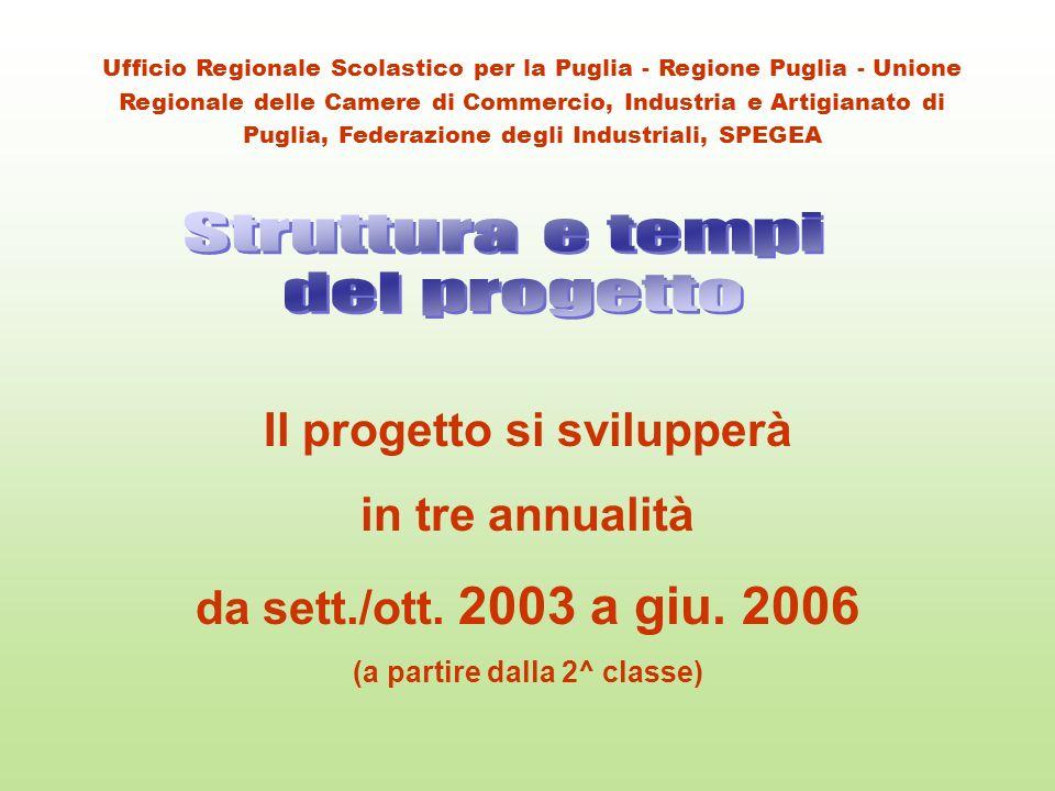 Il progetto è articolato in 9 Fasi (A-I) gestito a vario titolo e responsabilità dagli Enti firmatari dellAccordo Quadro Ufficio Regionale Scolastico per la Puglia - Regione Puglia - Unione Regionale delle Camere di Commercio, Industria e Artigianato di Puglia, Federazione degli Industriali, SPEGEA