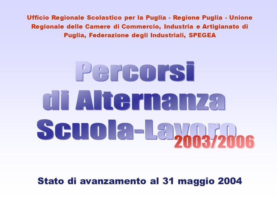 Ufficio Regionale Scolastico per la Puglia - Regione Puglia - Unione Regionale delle Camere di Commercio, Industria e Artigianato di Puglia, Federazione degli Industriali, SPEGEA Stato di avanzamento al 31 maggio 2004