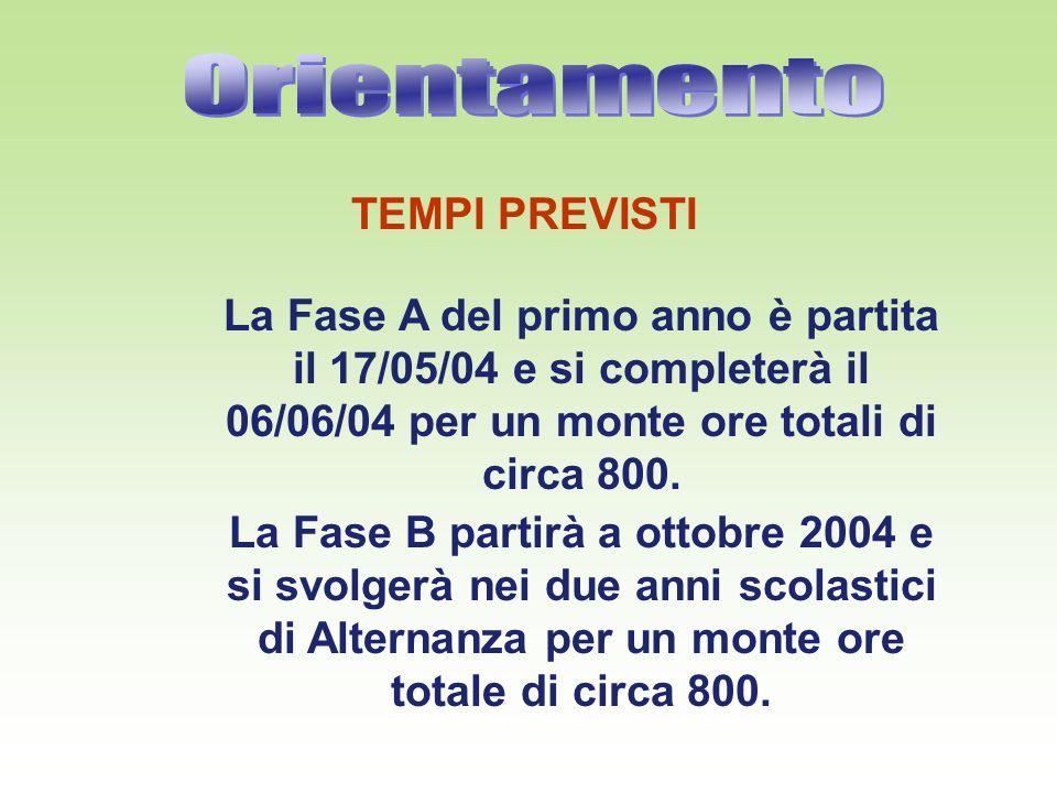 TEMPI PREVISTI La Fase A del primo anno è partita il 17/05/04 e si completerà il 06/06/04 per un monte ore totali di circa 800.
