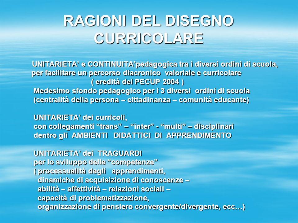 RAGIONI DEL DISEGNO CURRICOLARE UNITARIETA e CONTINUITApedagogica tra i diversi ordini di scuola, UNITARIETA e CONTINUITApedagogica tra i diversi ordini di scuola, per facilitare un percorso diacronico valoriale e curricolare per facilitare un percorso diacronico valoriale e curricolare ( eredità del PECUP 2004 ) ( eredità del PECUP 2004 ) Medesimo sfondo pedagogico per i 3 diversi ordini di scuola Medesimo sfondo pedagogico per i 3 diversi ordini di scuola (centralità della persona – cittadinanza – comunità educante) (centralità della persona – cittadinanza – comunità educante) UNITARIETA dei curricoli, UNITARIETA dei curricoli, con collegamenti trans – inter - multi – disciplinari con collegamenti trans – inter - multi – disciplinari dentro gli AMBIENTI DIDATTICI DI APPRENDIMENTO dentro gli AMBIENTI DIDATTICI DI APPRENDIMENTO UNITARIETA dei TRAGUARDI UNITARIETA dei TRAGUARDI per lo sviluppo delle competenze per lo sviluppo delle competenze ( processualità degli apprendimenti, ( processualità degli apprendimenti, dinamiche di acquisizione di conoscenze – dinamiche di acquisizione di conoscenze – abilità – affettività – relazioni sociali – abilità – affettività – relazioni sociali – capacità di problematizzazione, capacità di problematizzazione, organizzazione di pensiero convergente/divergente, ecc…) organizzazione di pensiero convergente/divergente, ecc…)