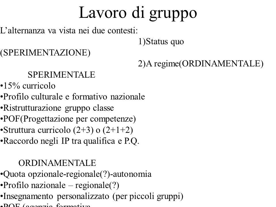 Lavoro di gruppo Lalternanza va vista nei due contesti: 1)Status quo (SPERIMENTAZIONE) 2)A regime(ORDINAMENTALE) SPERIMENTALE 15% curricolo Profilo culturale e formativo nazionale Ristrutturazione gruppo classe POF(Progettazione per competenze) Struttura curricolo (2+3) o (2+1+2) Raccordo negli IP tra qualifica e P.Q.