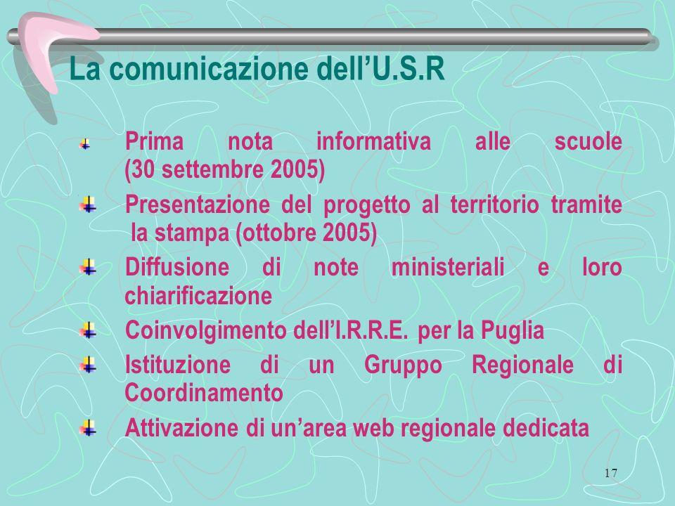 17 La comunicazione dellU.S.R Prima nota informativa alle scuole (30 settembre 2005) Presentazione del progetto al territorio tramite la stampa (ottobre 2005) Diffusione di note ministeriali e loro chiarificazione Coinvolgimento dellI.R.R.E.