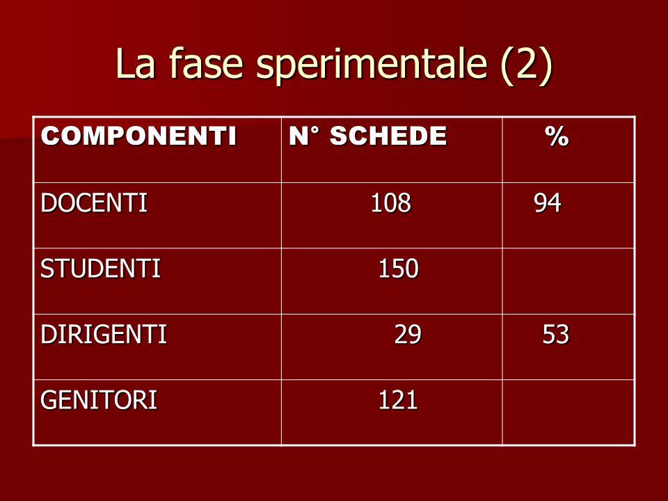 La fase sperimentale (2) COMPONENTI N° SCHEDE % DOCENTI 108 108 94 94 STUDENTI 150 150 DIRIGENTI 29 29 53 53 GENITORI 121 121