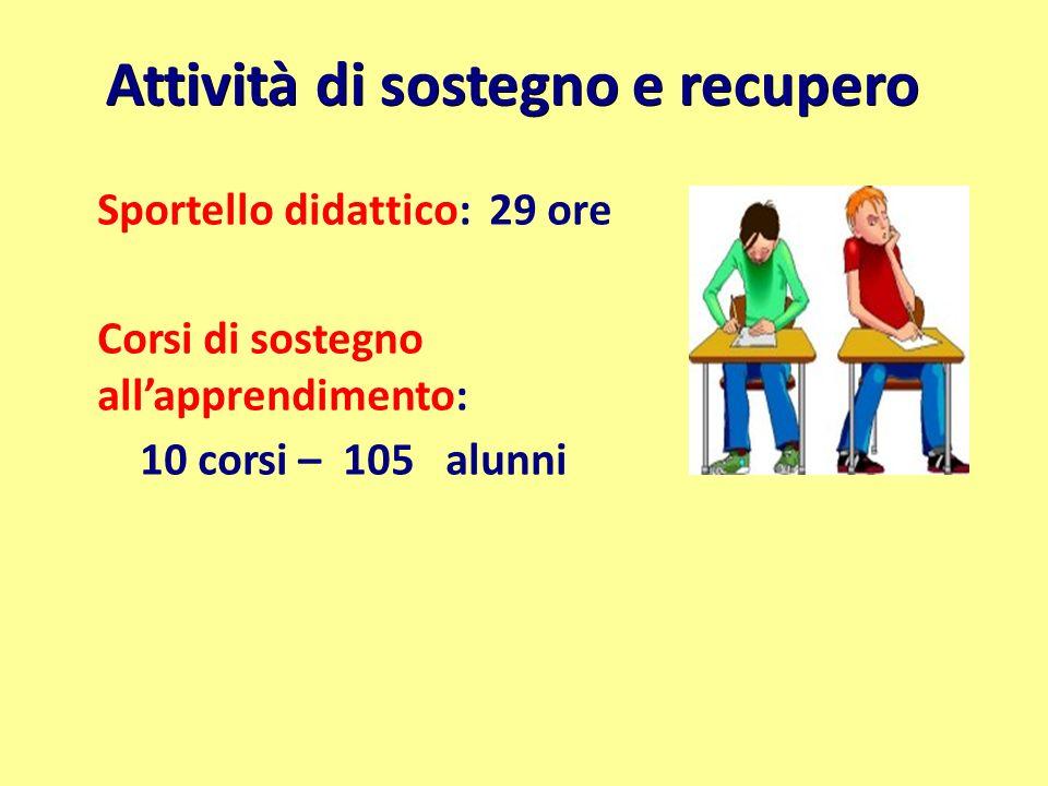 Attività di sostegno e recupero Sportello didattico: 29 ore Corsi di sostegno allapprendimento: 10 corsi – 105 alunni