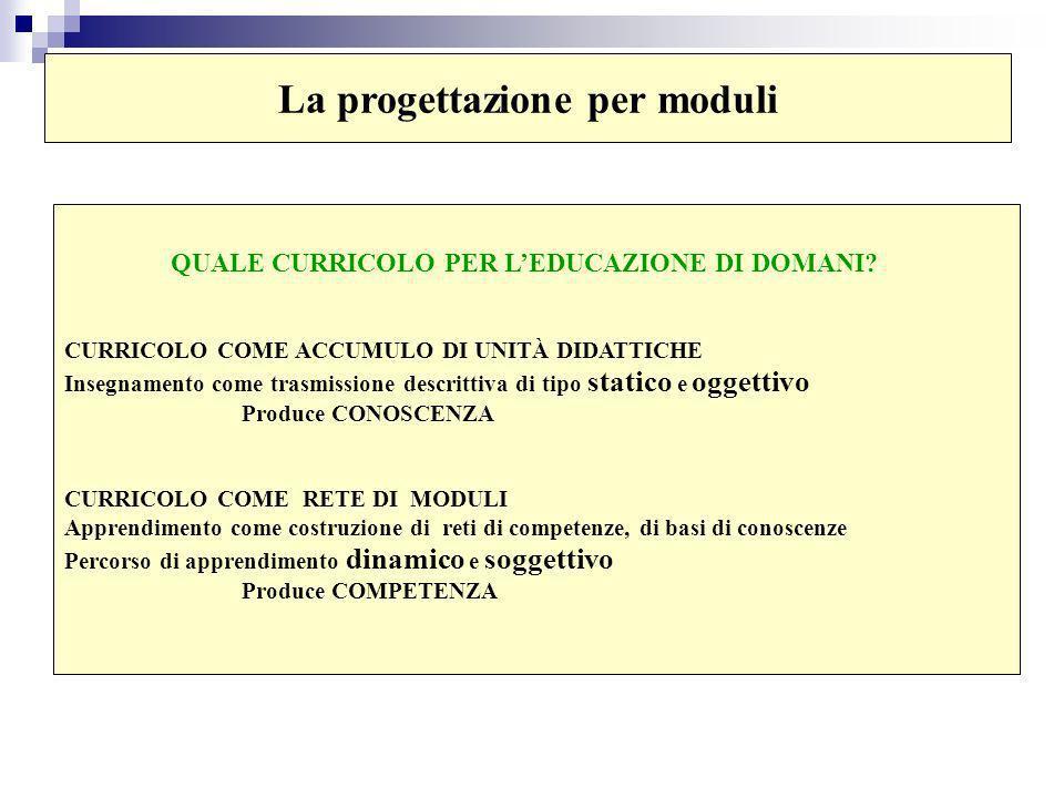 La progettazione per moduli QUALE CURRICOLO PER LEDUCAZIONE DI DOMANI.