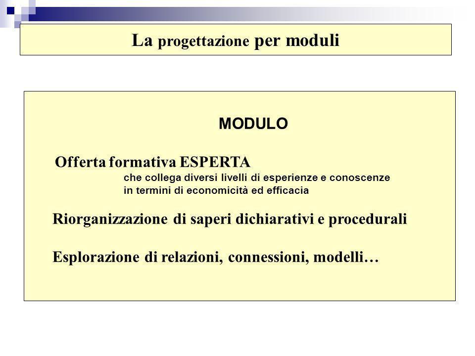 La progettazione per moduli MODULO Offerta formativa ESPERTA che collega diversi livelli di esperienze e conoscenze in termini di economicità ed efficacia Riorganizzazione di saperi dichiarativi e procedurali Esplorazione di relazioni, connessioni, modelli…