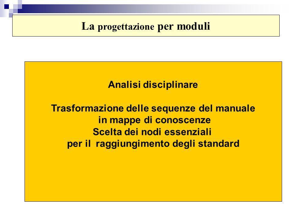 Analisi disciplinare Trasformazione delle sequenze del manuale in mappe di conoscenze Scelta dei nodi essenziali per il raggiungimento degli standard