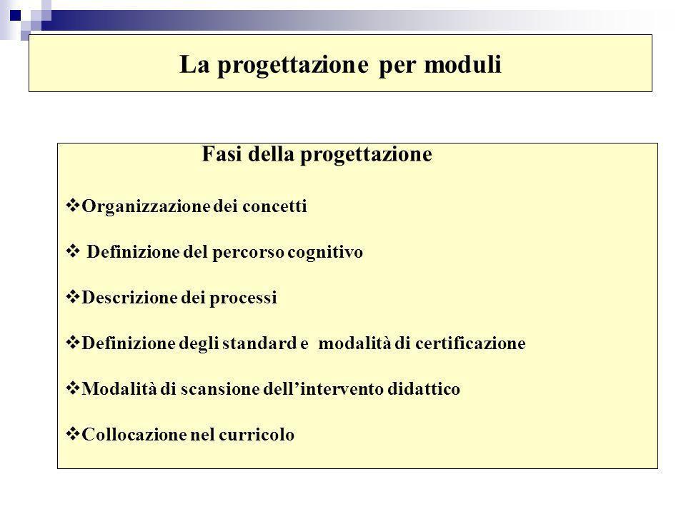 La progettazione per moduli Fasi della progettazione Organizzazione dei concetti Definizione del percorso cognitivo Descrizione dei processi Definizione degli standard e modalità di certificazione Modalità di scansione dellintervento didattico Collocazione nel curricolo