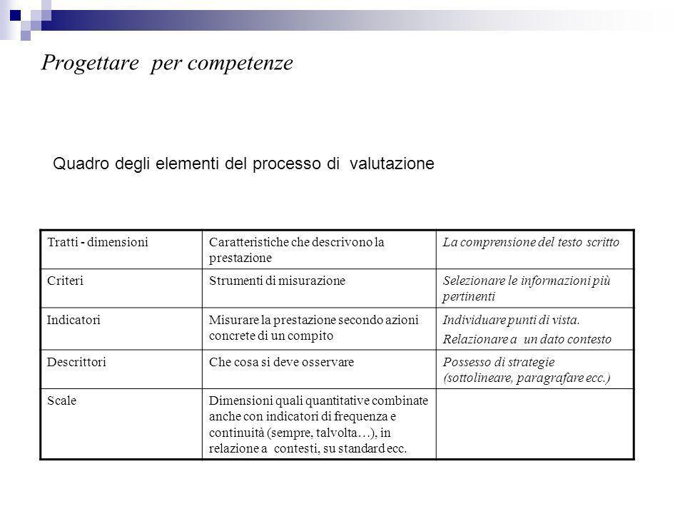Progettare per competenze Tratti - dimensioniCaratteristiche che descrivono la prestazione La comprensione del testo scritto CriteriStrumenti di misurazioneSelezionare le informazioni più pertinenti IndicatoriMisurare la prestazione secondo azioni concrete di un compito Individuare punti di vista.