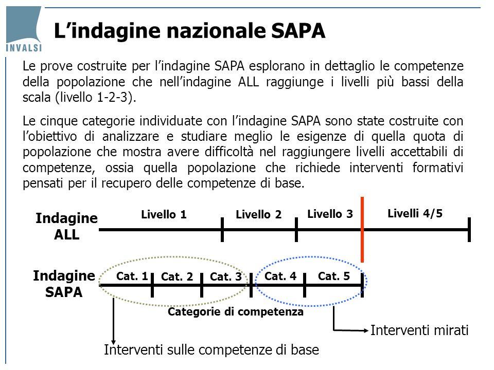 Indagine ALL Livello 1Livello 2 Livello 3 Livelli 4/5 Categorie di competenza Indagine SAPA Cat. 1 Cat. 2 Cat. 3 Cat. 4Cat. 5 Interventi sulle compete