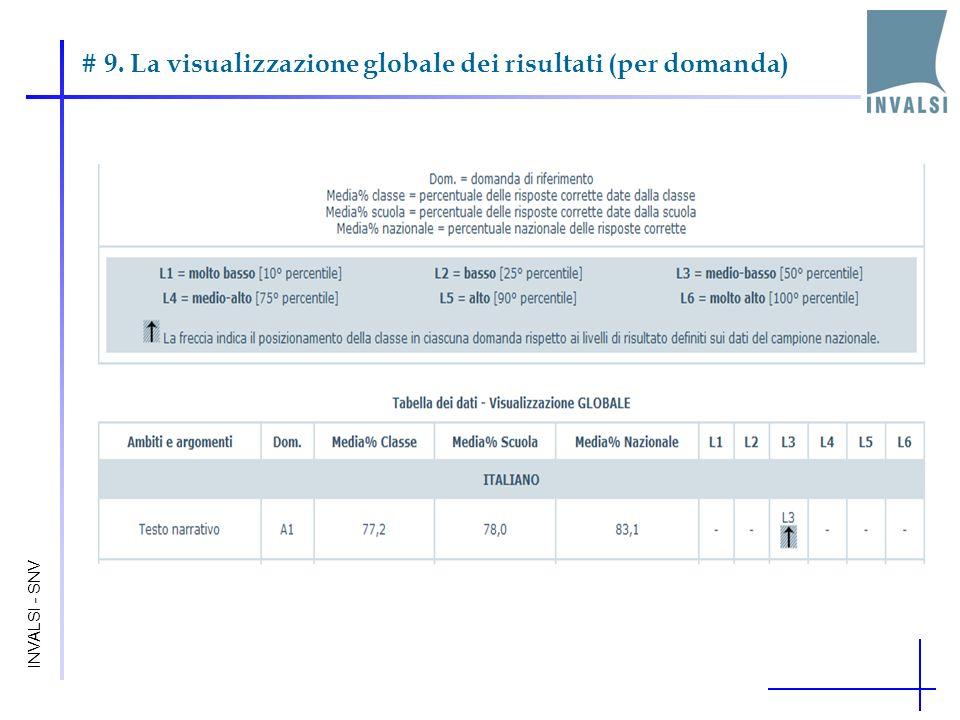 # 9. La visualizzazione globale dei risultati (per domanda) INVALSI - SNV