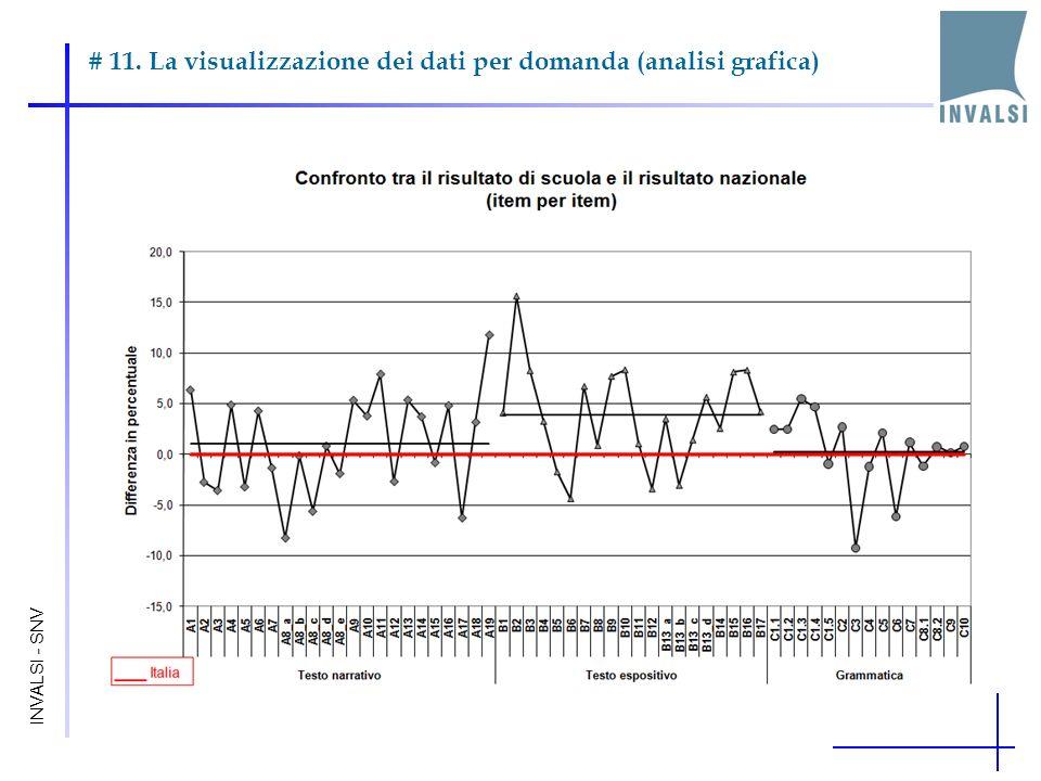 # 11. La visualizzazione dei dati per domanda (analisi grafica) INVALSI - SNV