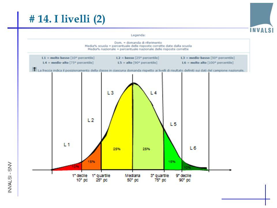 # 14. I livelli (2) INVALSI - SNV