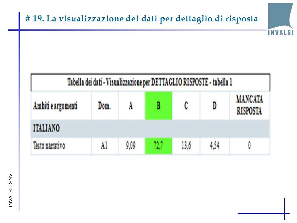 # 19. La visualizzazione dei dati per dettaglio di risposta INVALSI - SNV