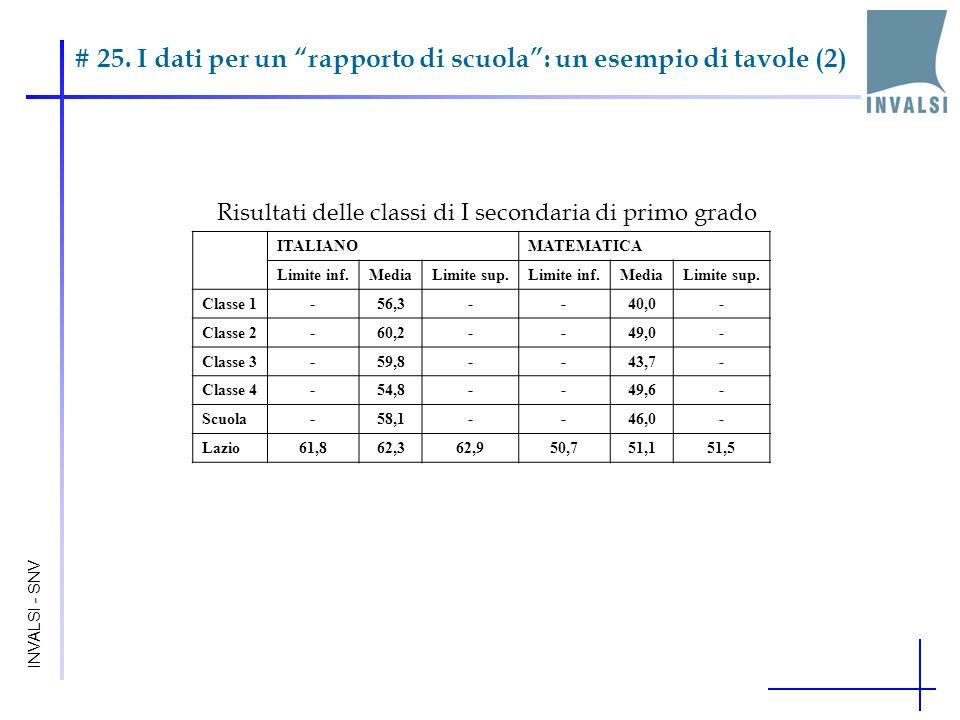 # 25. I dati per un rapporto di scuola: un esempio di tavole (2) INVALSI - SNV Risultati delle classi di I secondaria di primo grado ITALIANOMATEMATIC