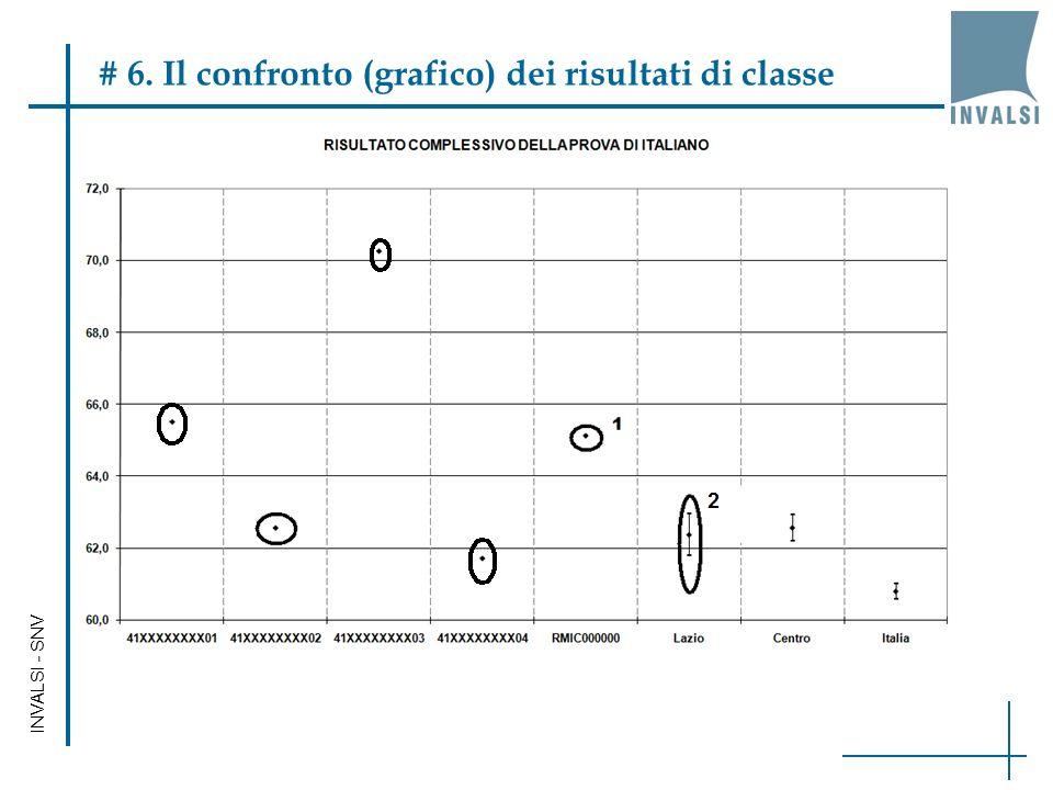 INVALSI - SNV # 6. Il confronto (grafico) dei risultati di classe