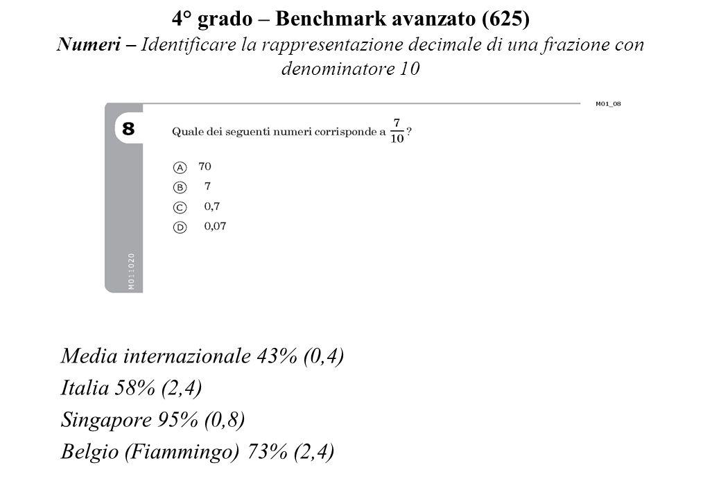 4° grado – Benchmark avanzato (625) Numeri – Identificare la rappresentazione decimale di una frazione con denominatore 10 Media internazionale 43% (0