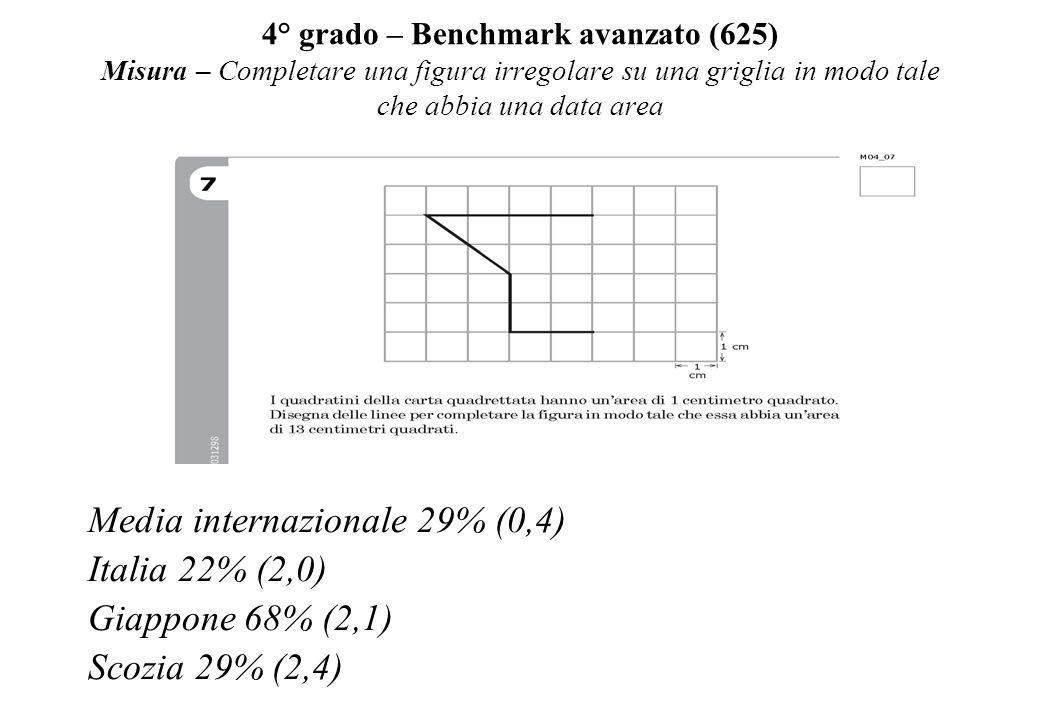 4° grado – Benchmark avanzato (625) Misura – Completare una figura irregolare su una griglia in modo tale che abbia una data area Media internazionale