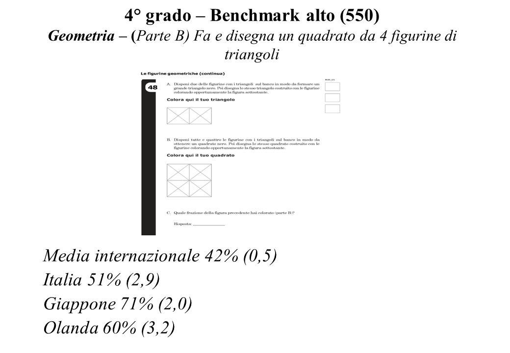 4° grado – Benchmark alto (550) Geometria – (Parte B) Fa e disegna un quadrato da 4 figurine di triangoli Media internazionale 42% (0,5) Italia 51% (2