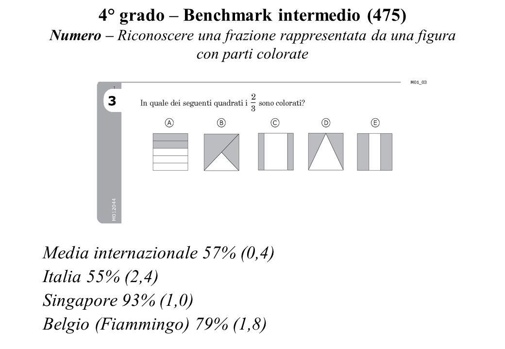 4° grado – Benchmark intermedio (475) Numero – Riconoscere una frazione rappresentata da una figura con parti colorate Media internazionale 57% (0,4)