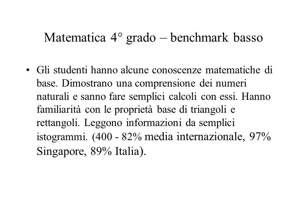 Matematica 4° grado – benchmark basso Gli studenti hanno alcune conoscenze matematiche di base. Dimostrano una comprensione dei numeri naturali e sann