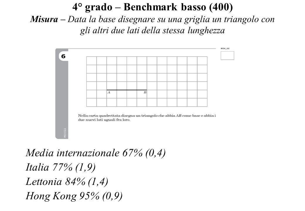 4° grado – Benchmark basso (400) Misura – Data la base disegnare su una griglia un triangolo con gli altri due lati della stessa lunghezza Media inter