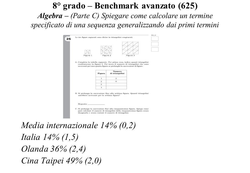 8° grado – Benchmark avanzato (625) Algebra – (Parte C) Spiegare come calcolare un termine specificato di una sequenza generalizzando dai primi termin