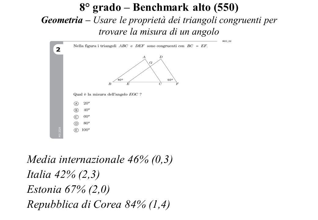 8° grado – Benchmark alto (550) Geometria – Usare le proprietà dei triangoli congruenti per trovare la misura di un angolo Media internazionale 46% (0