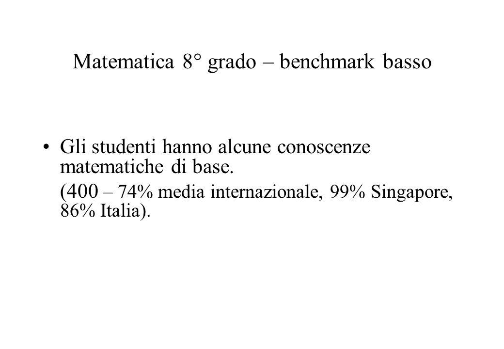 Matematica 8° grado – benchmark basso Gli studenti hanno alcune conoscenze matematiche di base. (400 – 74% media internazionale, 99% Singapore, 86% It