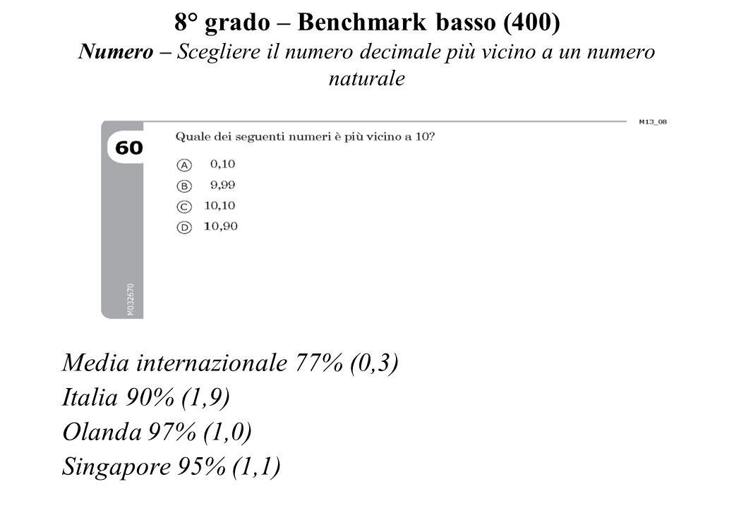 8° grado – Benchmark basso (400) Numero – Scegliere il numero decimale più vicino a un numero naturale Media internazionale 77% (0,3) Italia 90% (1,9)
