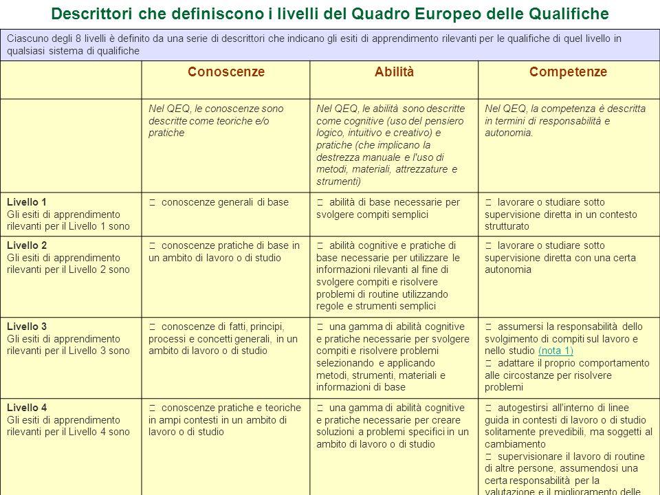 13 Descrittori che definiscono i livelli del Quadro Europeo delle Qualifiche Ciascuno degli 8 livelli è definito da una serie di descrittori che indic