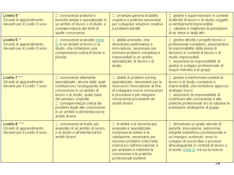 14 Livello 5 * Gli esiti di apprendimento rilevanti per il Livello 5 sono • conoscenze pratiche e teoriche ampie e specializzate in un ambito di lavor