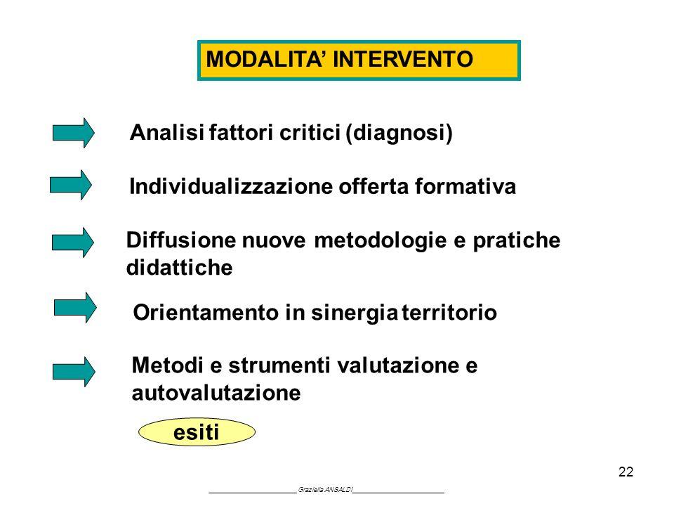 22 MODALITA INTERVENTO Analisi fattori critici (diagnosi) Individualizzazione offerta formativa Diffusione nuove metodologie e pratiche didattiche Ori