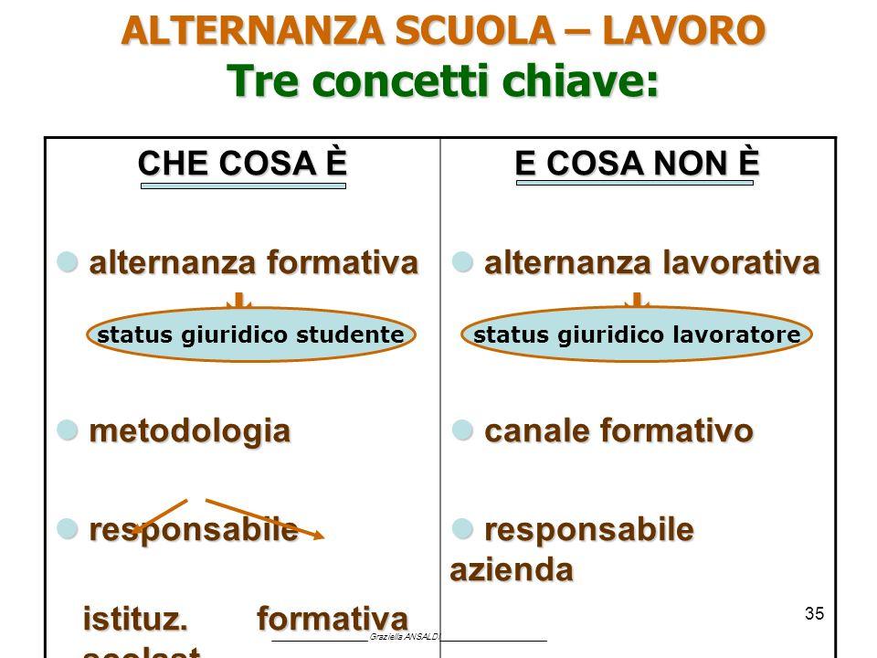 35 ALTERNANZA SCUOLA – LAVORO Tre concetti chiave: CHE COSA È alternanza formativa alternanza formativa metodologia metodologia responsabile responsab