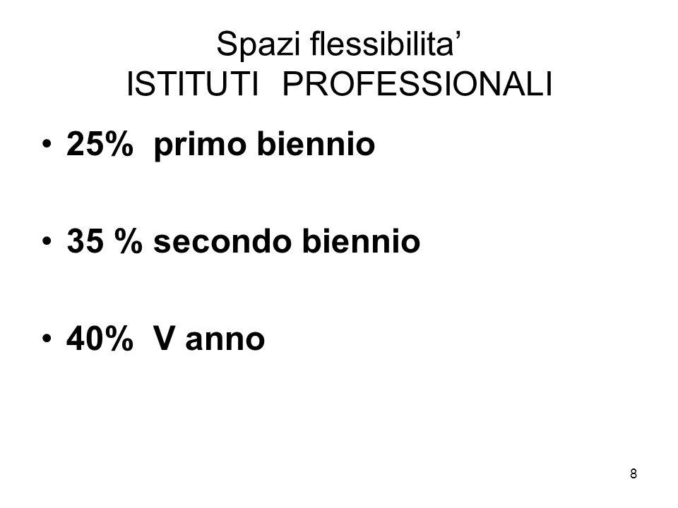 8 Spazi flessibilita ISTITUTI PROFESSIONALI 25% primo biennio 35 % secondo biennio 40% V anno