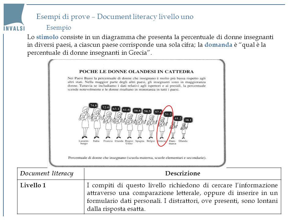 Esempi di prove – Document literacy livello uno Lo stimolo consiste in un diagramma che presenta la percentuale di donne insegnanti in diversi paesi,