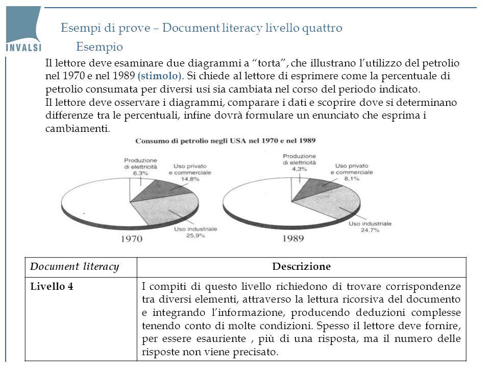 Esempi di prove – Document literacy livello quattro Il lettore deve esaminare due diagrammi a torta, che illustrano lutilizzo del petrolio nel 1970 e