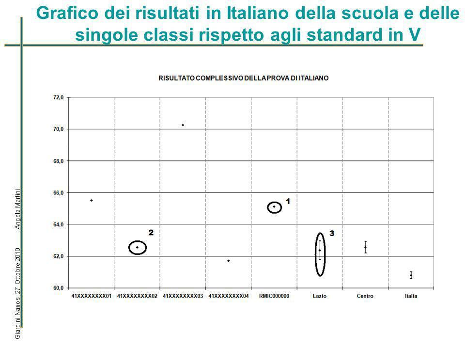 La visualizzazione dei dati delle classi per dettaglio delle risposte Giardini Naxos, 27 Ottobre 2010 Angela Martini Tabella dei dati - Visualizzazione per DETTAGLIO RISPOSTE - tabella 1 Ambiti e argomentiDom.ABCD MANCATA RISPOSTA ITALIANO Testo narrativoA19,0972,713,64,540