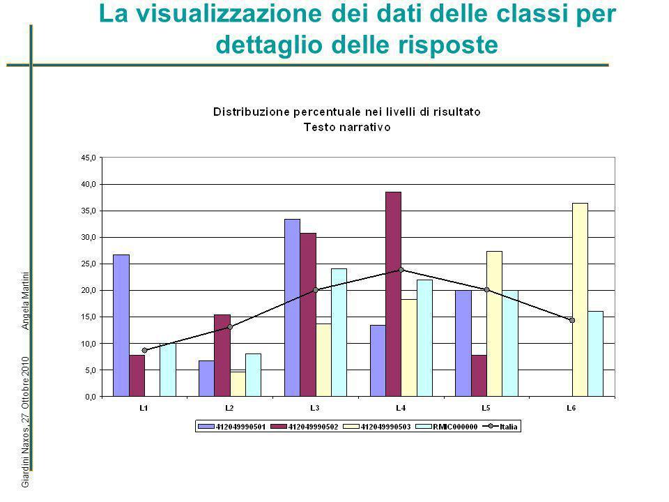 Distribuzione per livelli degli alunni in V Giardini Naxos, 27 Ottobre 2010 Angela Martini